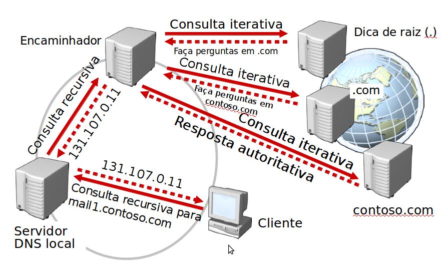 Resoluções DNS